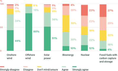 Figure 1: How much do you agree or disagree that each of the following technologies should be part of how the UK generates electricity? (%) 5
