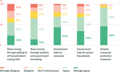 How much do you agree or disagree that each of the following policy options should be part of how the UK gets to net zero? (%)